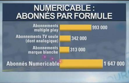 chiffres-clés-numericable