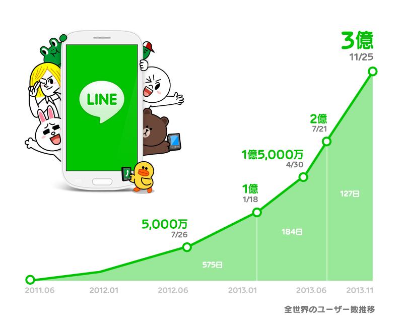 line-croissance-utilisateurs