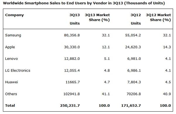 marché-smartphone-etude-gartner
