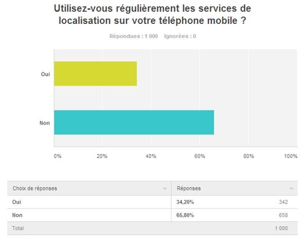 sondage-viadeo-4G-location-tracking-smartphone