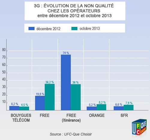 taux-non-qualité-3G-opérateurs-France-UFC-que-choisir