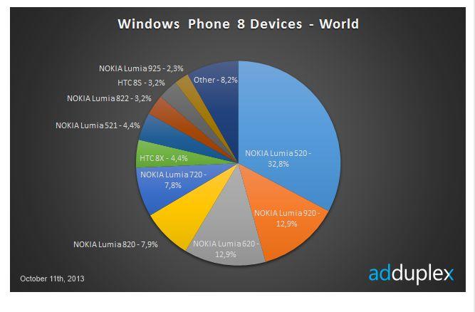 adduplex-repartition-windows-phone-8-nokia-lumia