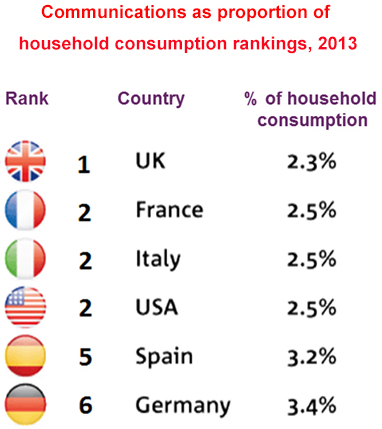 classement-telecoms-europe
