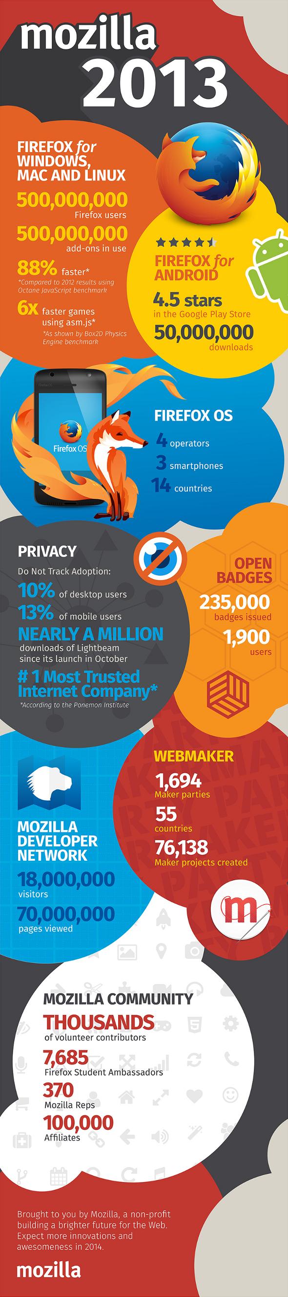 firefox-2013-infographie