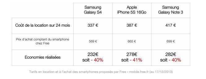 http://www.itespresso.fr/4g-free-donne-coup-pied-fourmiliere-mobile-70419.html