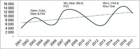 marche-jeux-video-idate-cycles-croissance
