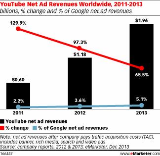 youtube-revenus-pub