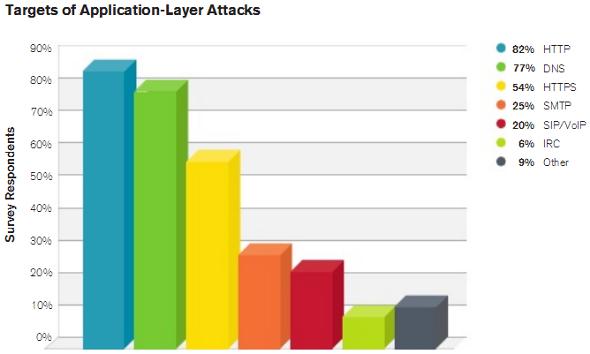 arbor-networks-attaques-couche-applicative