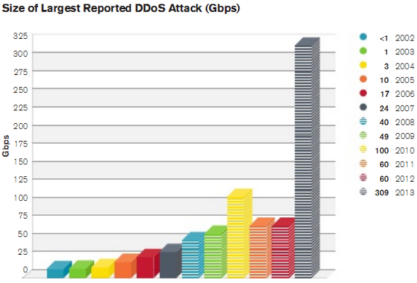 ddos-taille-arbor-networks