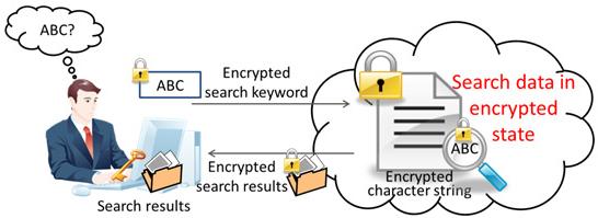fujitsu-recherche-chiffrement