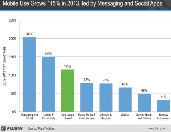 mobile-usages-2013