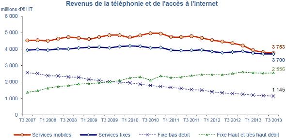 revenus-telecoms-france