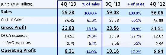 samsung-resultats-t4-2013