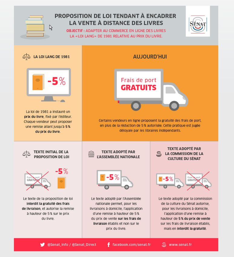 schema-proposition-loi-encadrer-vente-distance-livres-source-senat