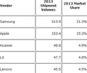 smartphones-2013-idc