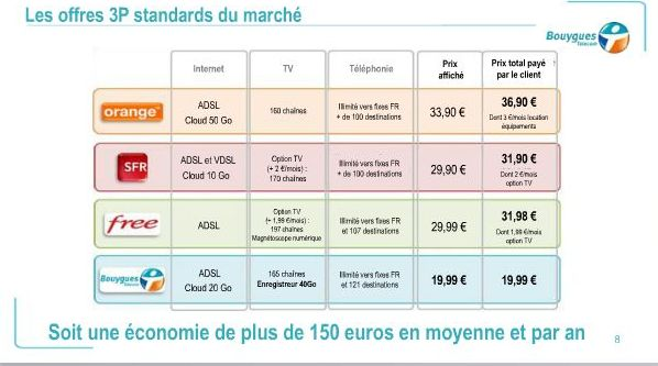 bouygues-telecom-competition-offers-triple-play