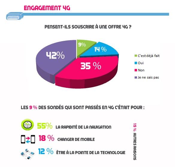 etude-edcom-4G-france