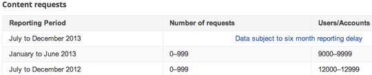 google-nsa-chiffres