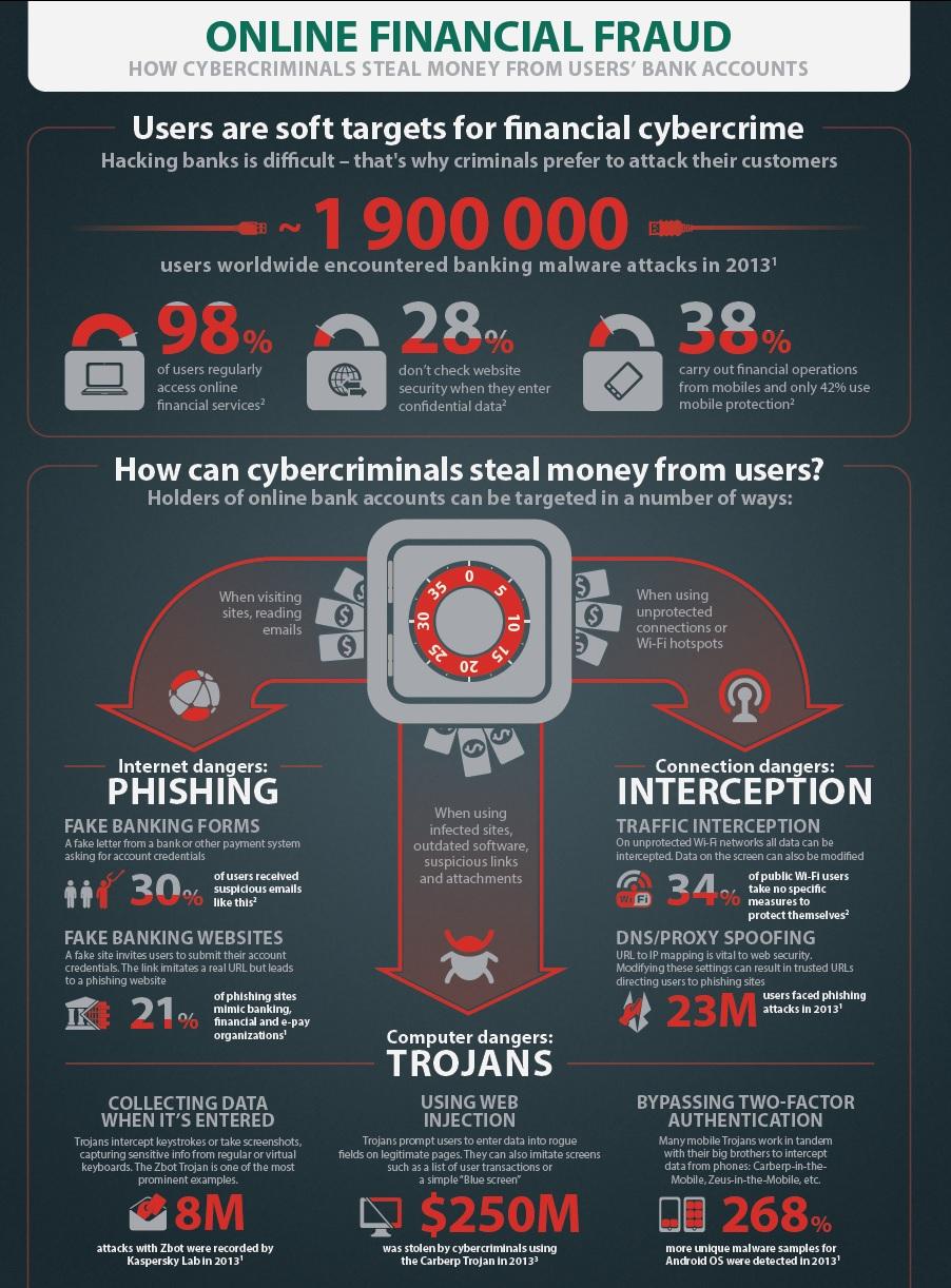 kaspersky-fraud-prevention-menaces-paiements-electroniques