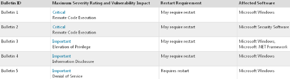 microsoft-patch-tuesday-fevrier-2014