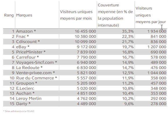 Top 15 sites e-commerce