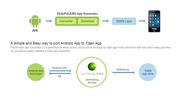 tizen-android-infraware-polaris-app-generator