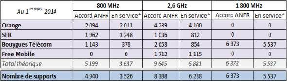 4g-anfr-mars-2014