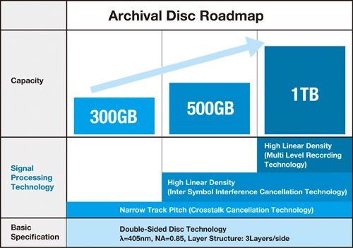 Archival-disc-sony-panasonic