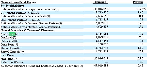 box-shareholders