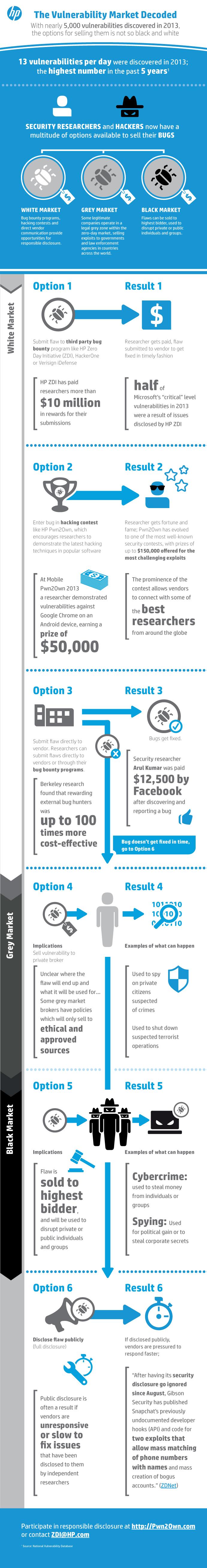 infographie-hp-hackaton-pwn2own