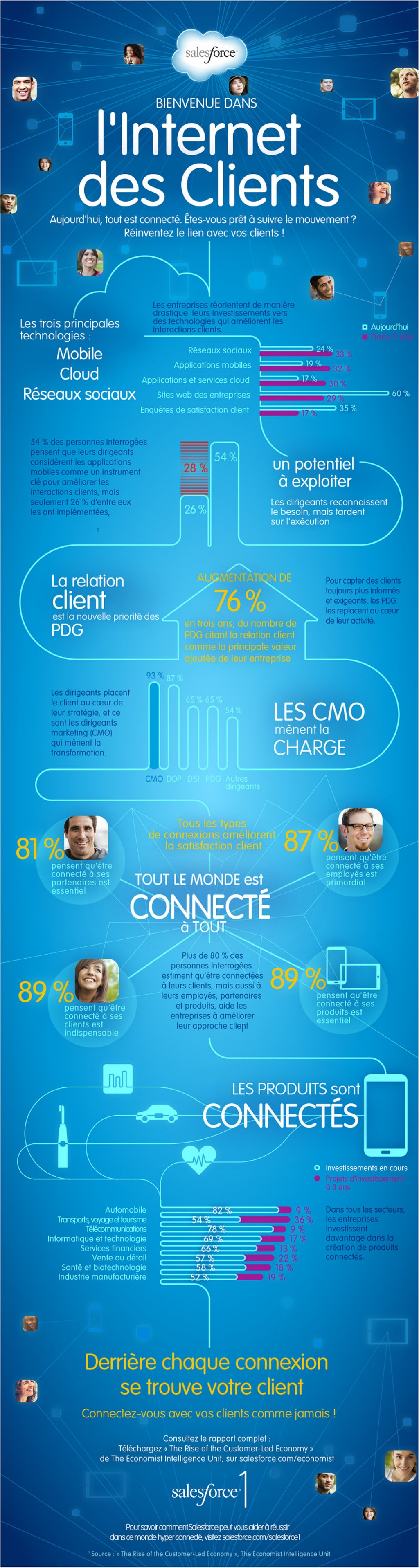 infographie-salesforce-salesforce1-internet-clients