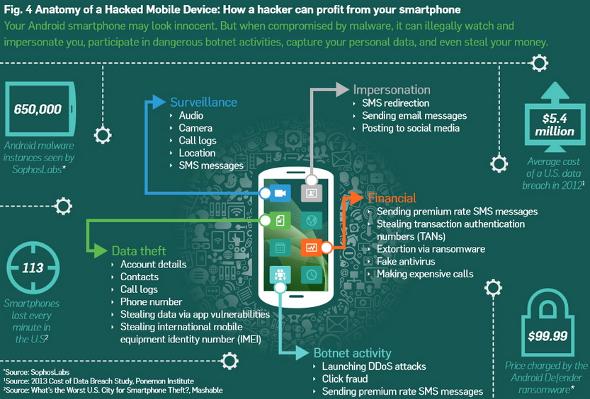 sophos-protection-smartphone