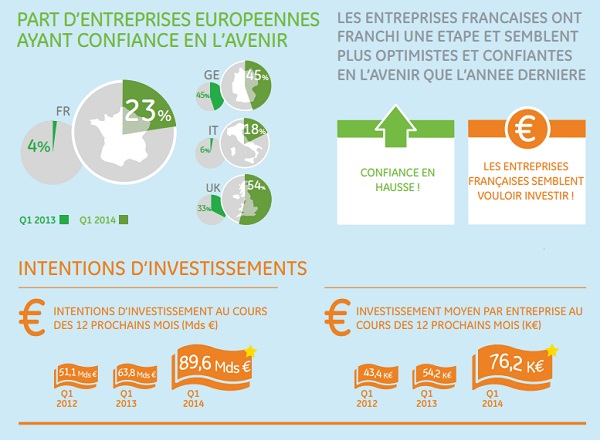 capex-tpe-pme-france-investissements-2014