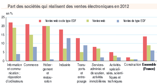 insee-ventes-electroniques