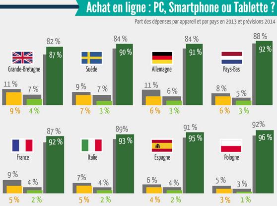 m-commerce-smartphone-tablette