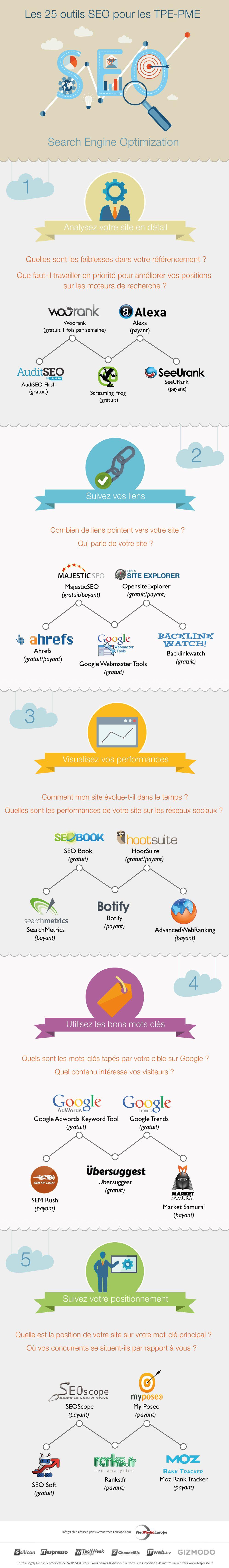 Infographie : 25 outils SEO efficaces pour les TPE – PME – itespresso.fr