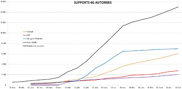 supports-4g-anfr