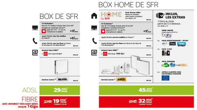 tarif-offre-box-home-sfr