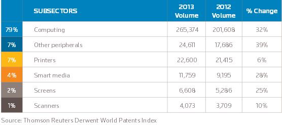 brevets-it-2013