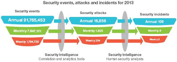 ibm-securite-2013