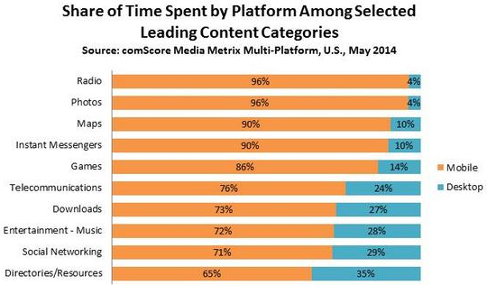 usages-mobiles-comscore