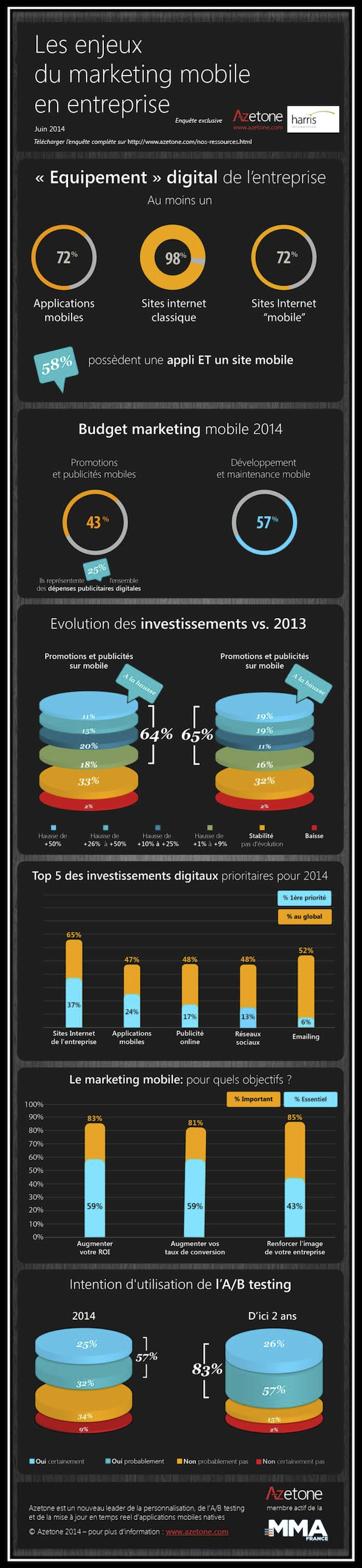 Infographie Les Enjeux Marketing Mobile - Etude Azetone-Harris