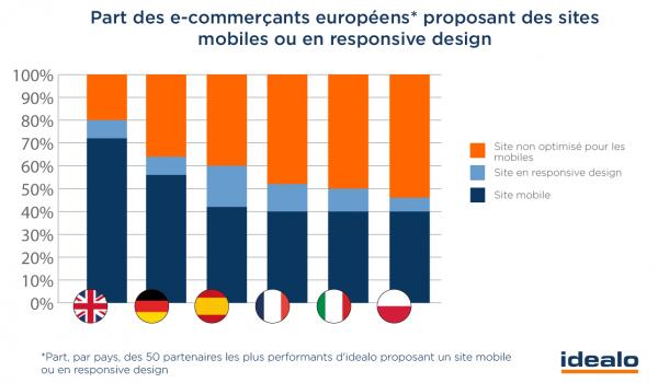 Part_des_sites_mobiles_et_responsive-600x350