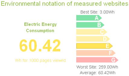 cout-energetique-sites-web