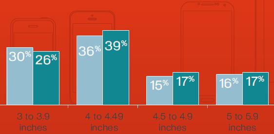 smartphones-tailles-ecran