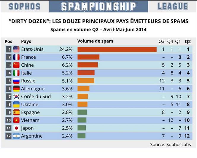 volume spam-sophos