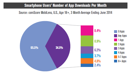 apps-mobiles-US