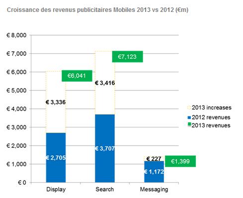 croissance-revenus-pub-mobile