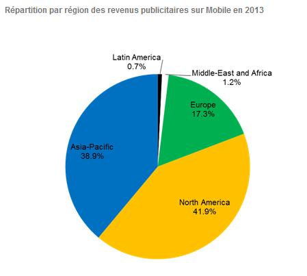 revenus-pub-region