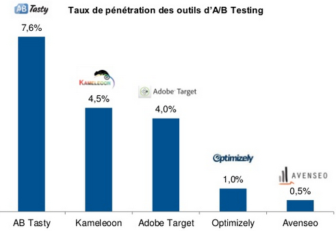 ab-tasty-webanalyse